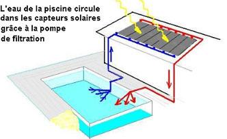 Chauffer sa piscine choisir un chauffage piscine for Chauffage solaire pour piscine pas cher